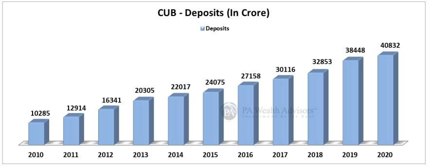 city union bank deposits over last 10 years