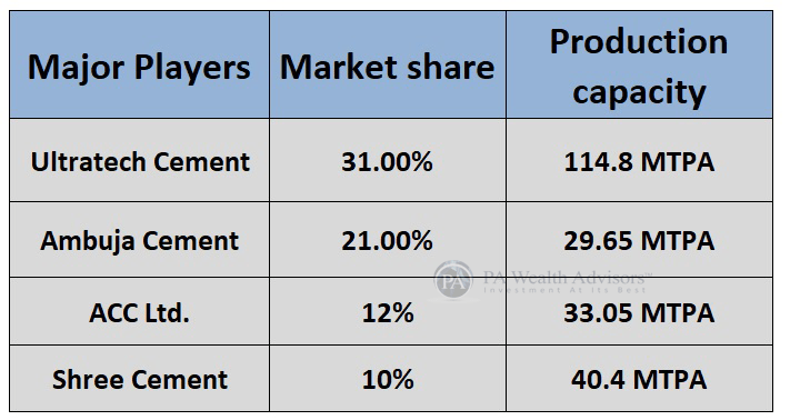 market share of major players of indian cement industry