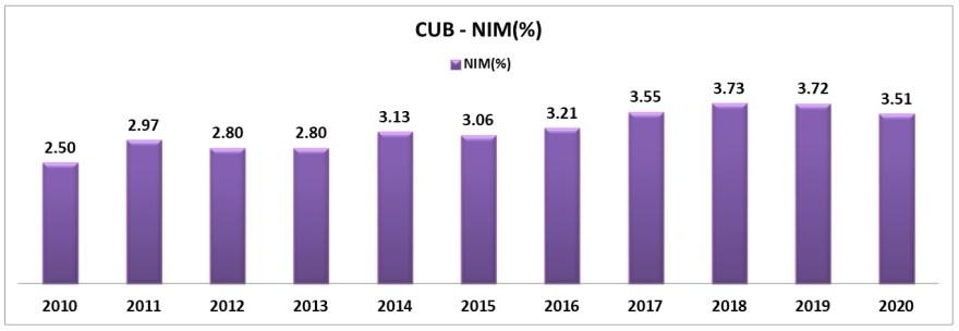 net interest margin of city union bank