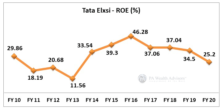 ROE growth of Tata Elxsi