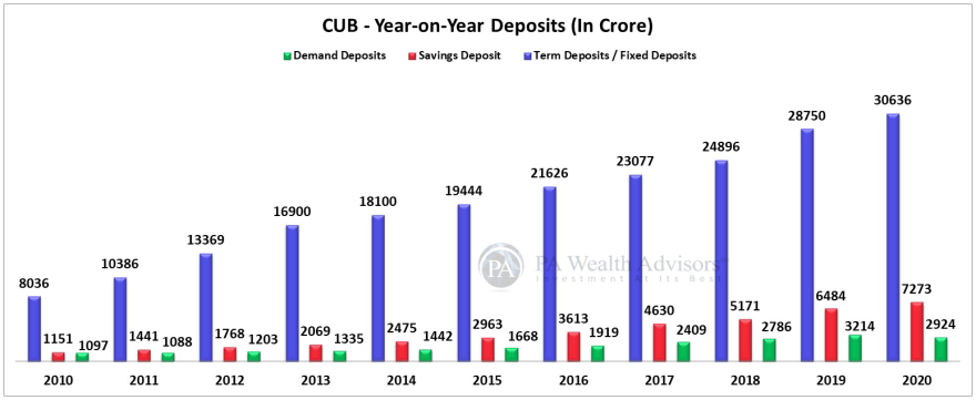 year on year deposits of city union bank classified in 3 categories