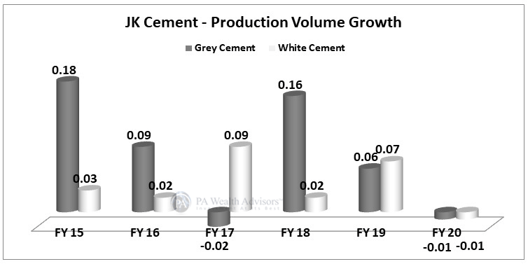 JK Cement grows with volume expansion with growth in demand