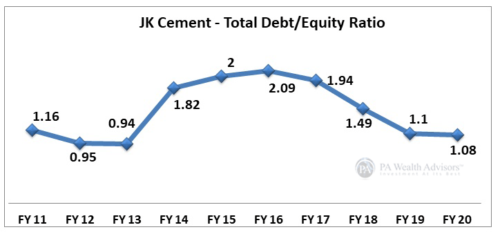 JK Cement stock research update with details of debt equity structure