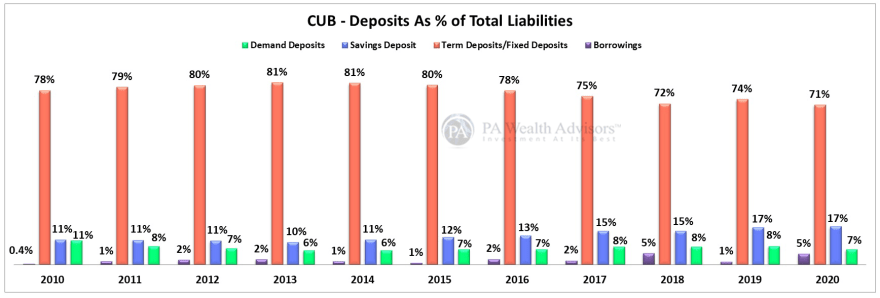 city union bank deposits as a percentage of liabilities