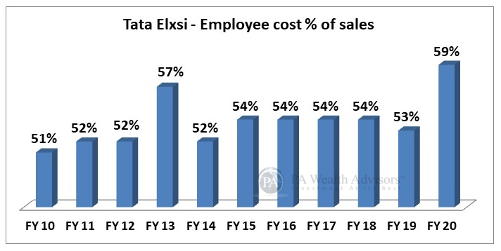 Employee cost of Tata Elxsi for stock research analysis