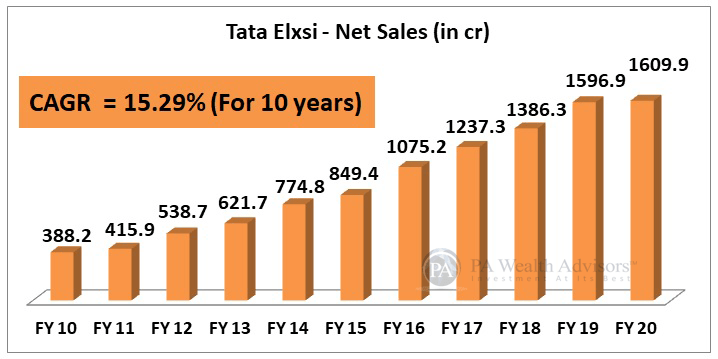 10 years sales growth of Tata Elxsi