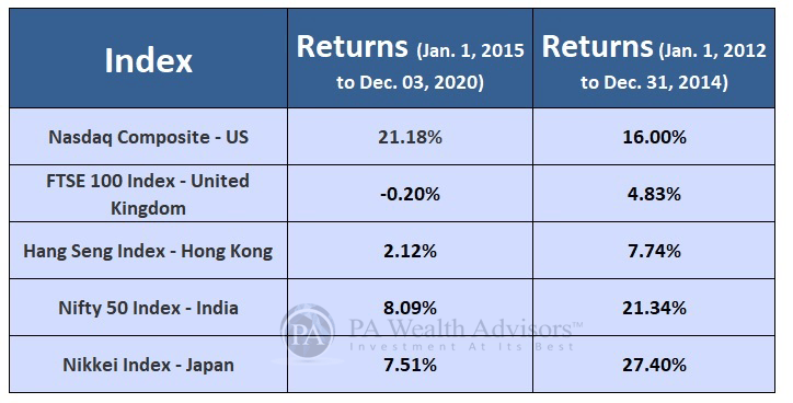 Nasdaq outperformed India and many other countries and it is good idea to invest in US through Mutual funds in India