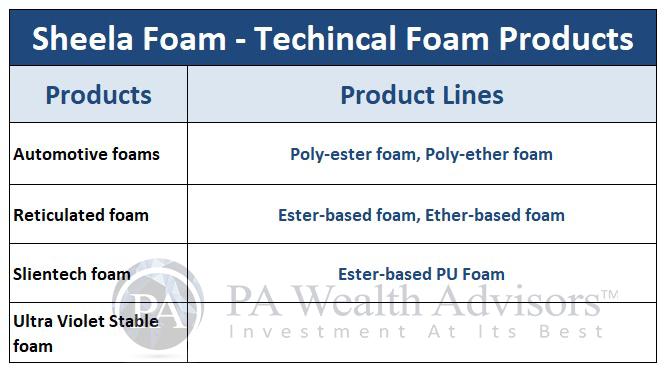 technical foam products of sheela foam