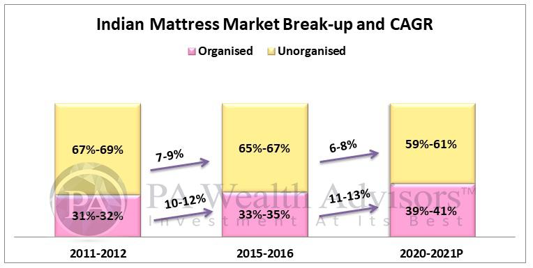 indian mattress industry segmentation