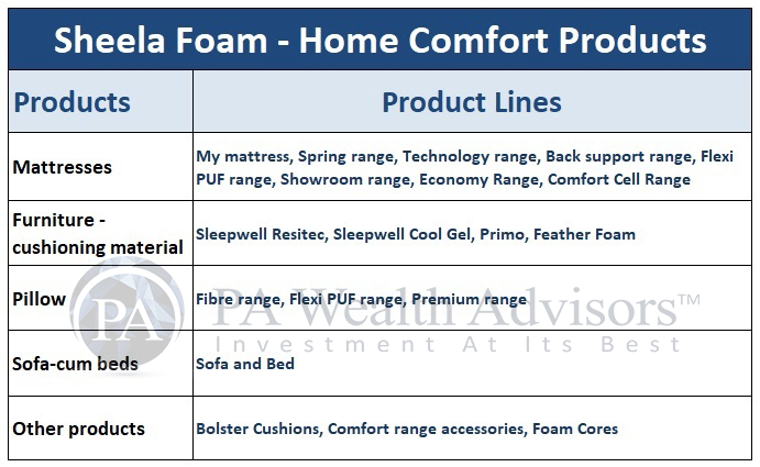 stock analysis of sheela foam with details of product segments