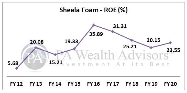 sheela foam stock analysis