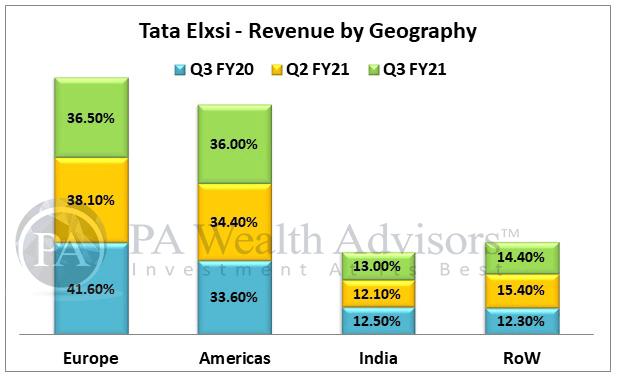 Export revenue of Tata Elxsi