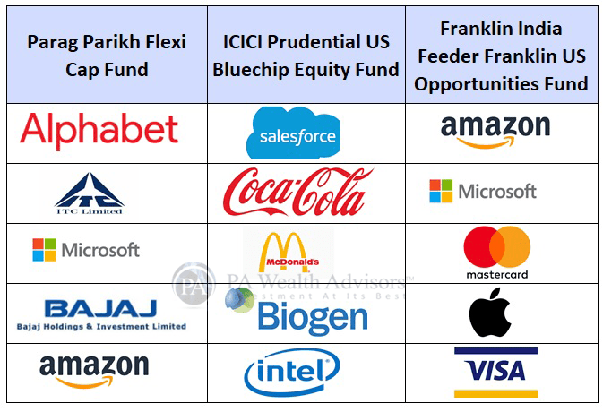 top US companies in which indian investors can invest through Mutual Funds in India