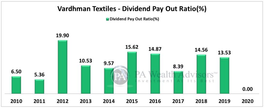 dividend payout of vardhman textiles ldt