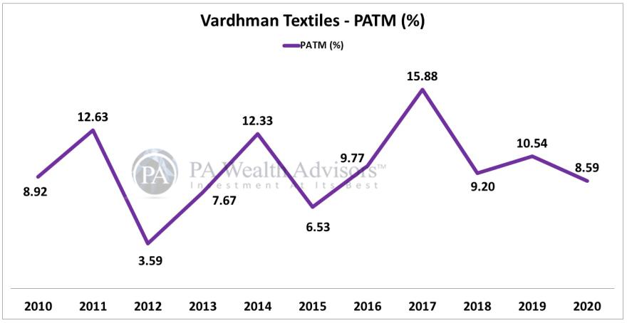 PAT margin growth of vardhman textiles ltd