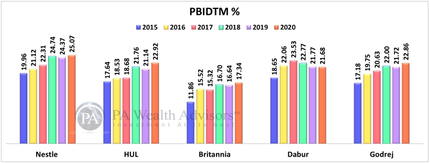 10 year EBITDA trends of Nestle HUL Britannia Dabur and Godrej