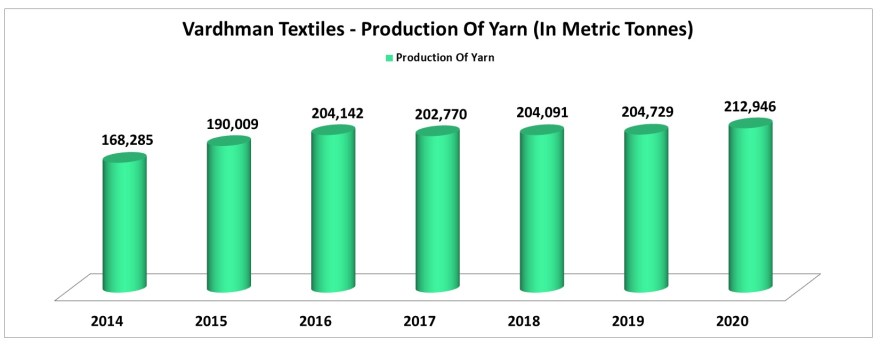 vardhman textiles is the largest manufacturer of yarn in india