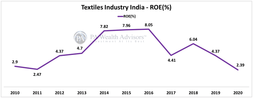 textile stocks analysis for investing, showing ROE of the industry