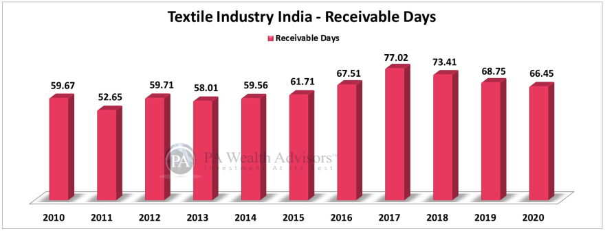textile stocks analysis for investing, showing receivable days of the industry