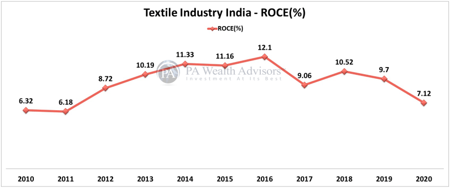 textile stocks analysis for investing, showing ROCE of last 10 years