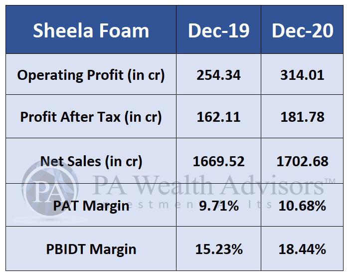 sheela foam stock analysis with performance analysis of FY21