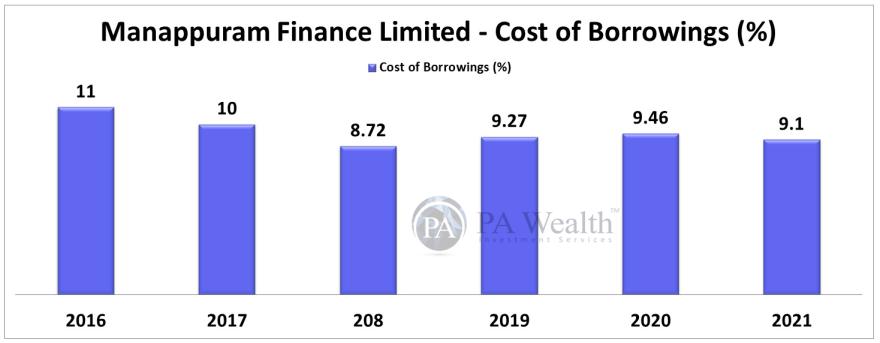 manappuram finance ltd has stable cost of borrowing