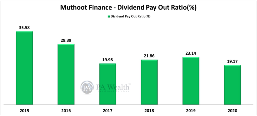 muthoot finance stock research with dividend payout record
