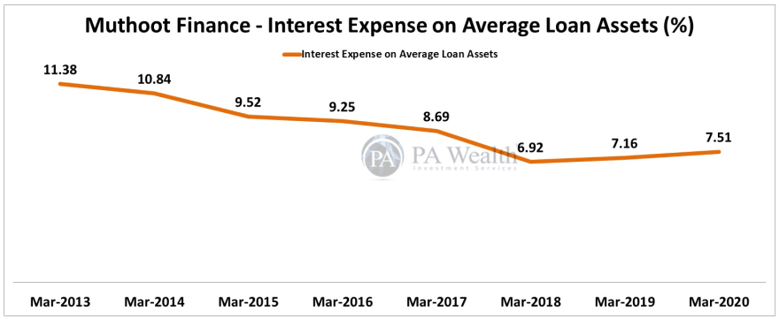 muthoot finance stock research with interest income on average loan assets