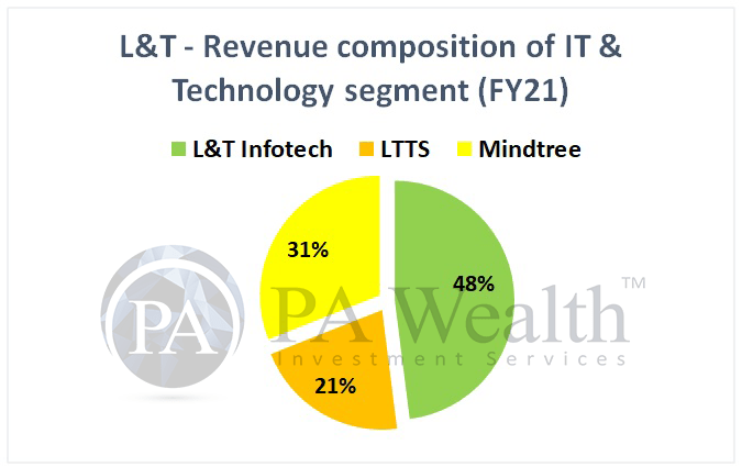 L&T group IT businesses analysis - Mindtree, LTTS and L&T infotech