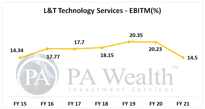 L&T technology services stock analysis with detail of EBIT margin