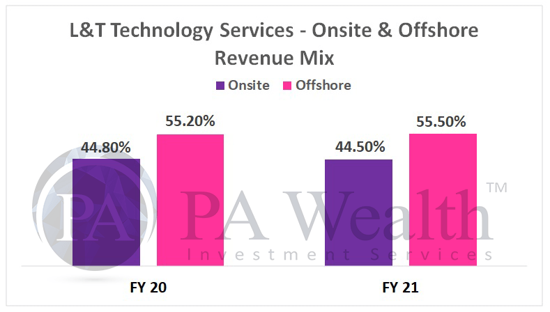 L&T technology services stock analysis with detail of onsite & offshore revenue mix