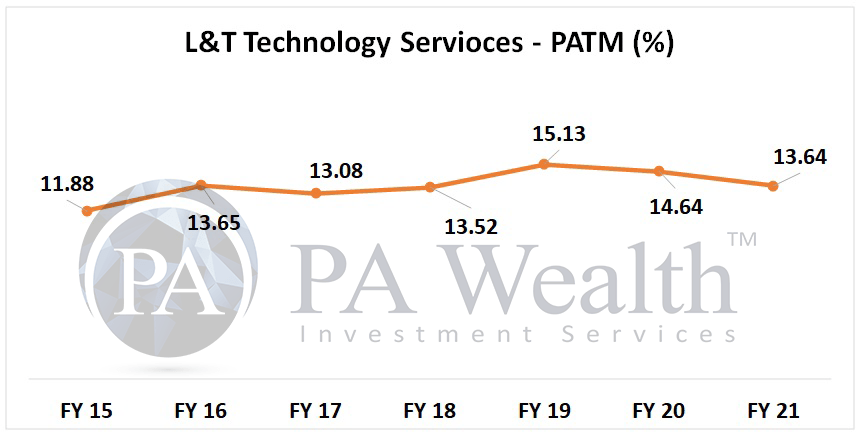 L&T technology services stock analysis with detail of PAT margin