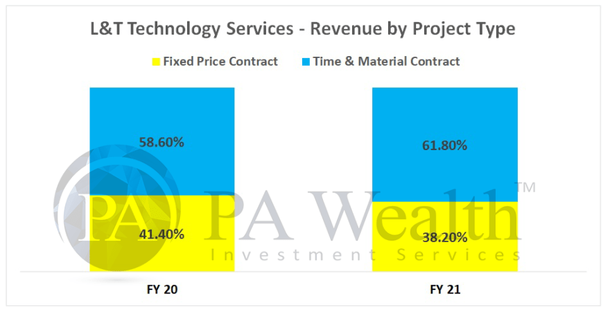 L&T technology services stock analysis with detail of project categories