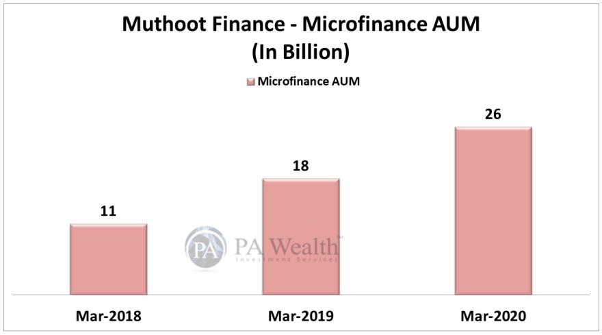 muthoot finance stock research with microfinance AUM