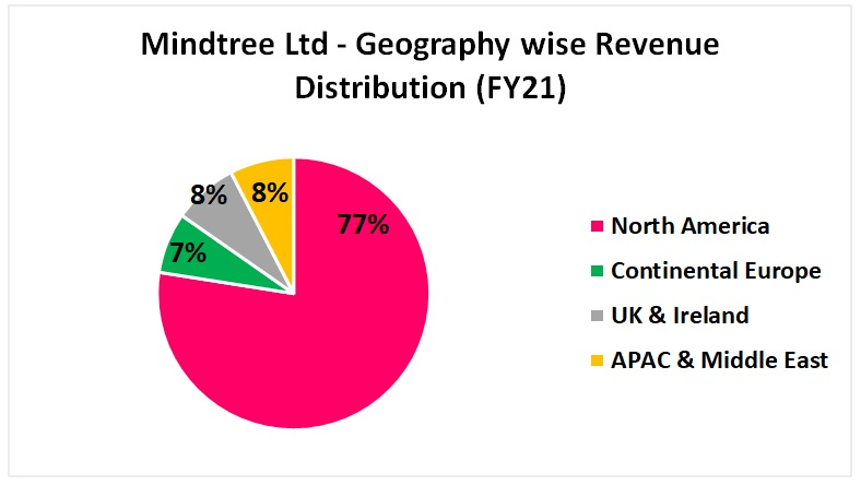 mindtree stock analysis with details of revenue distribution as per geography