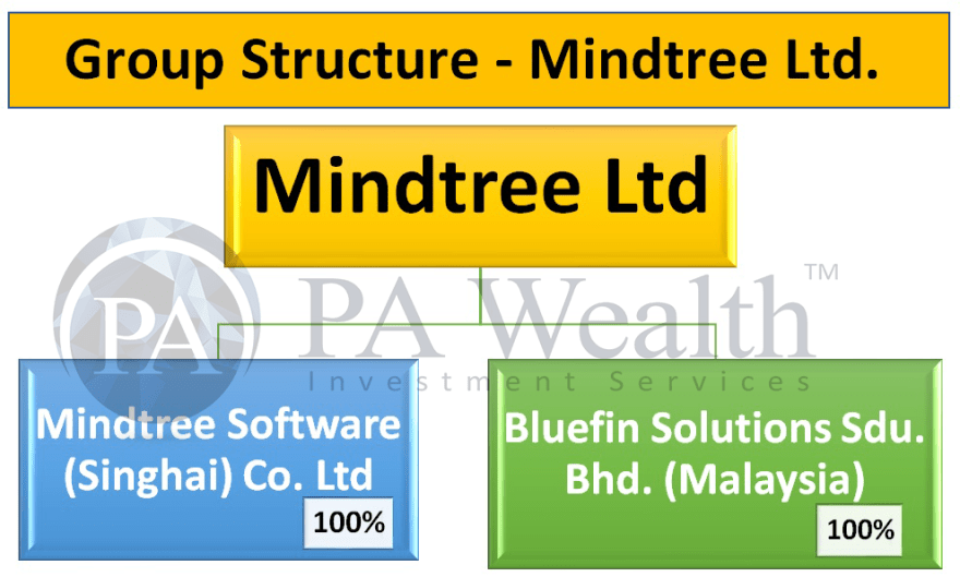 mindtree stock analysis with details of group structure