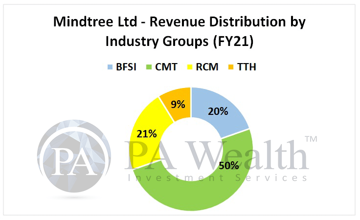mindtree stock analysis with details of revenue distribution as per industries served