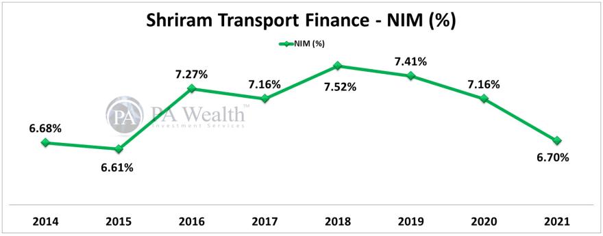 NIM% analysis of shriram transport finance