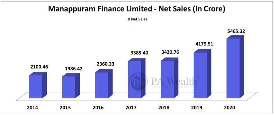 stock research of manappuram finance ltd with growth of net sales over last 6 years