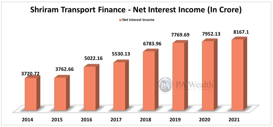 Net interest income analysis of shriram transport finance