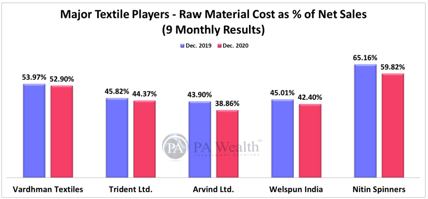 textile stocks analysis for investing, showing raw material cost analysis over last 10 years