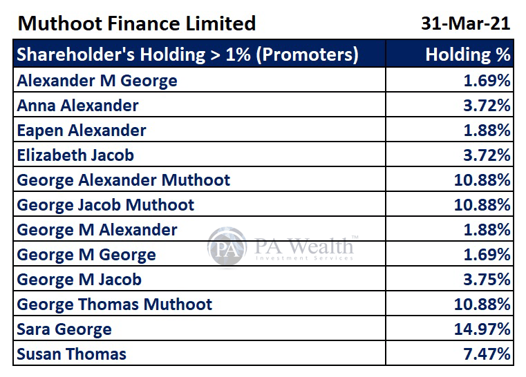 muthoot finance stock research with detail of major shareholding