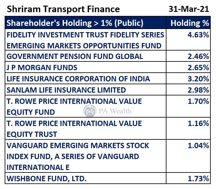 shriram transport finance key shareholders