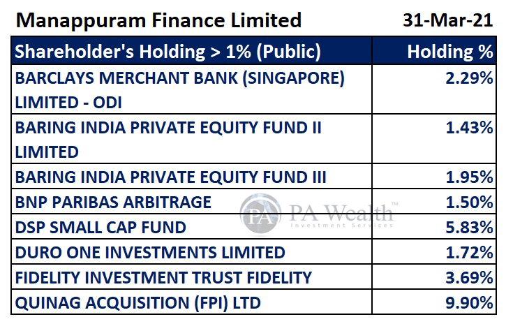 stock research manappuram finance with detail of major shareholders