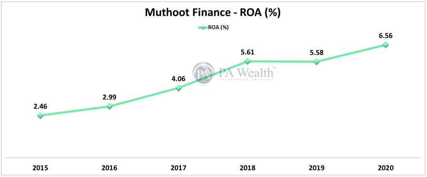 muthoot finance stock research with 10 year ROA growth
