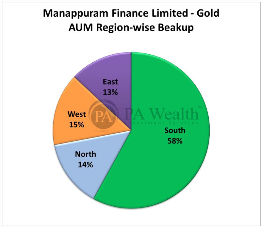 region wise spread of manappuram finance ltd loans across india