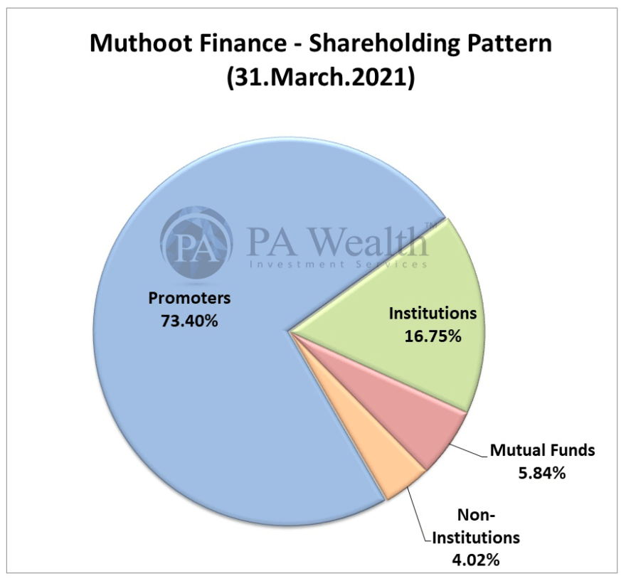 muthoot finance stock research with detail analysis of shareholding pattern