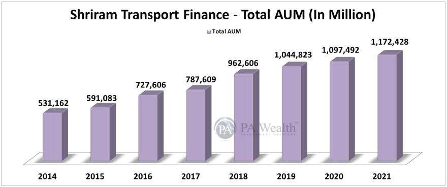 shriram transport finance total assets under management