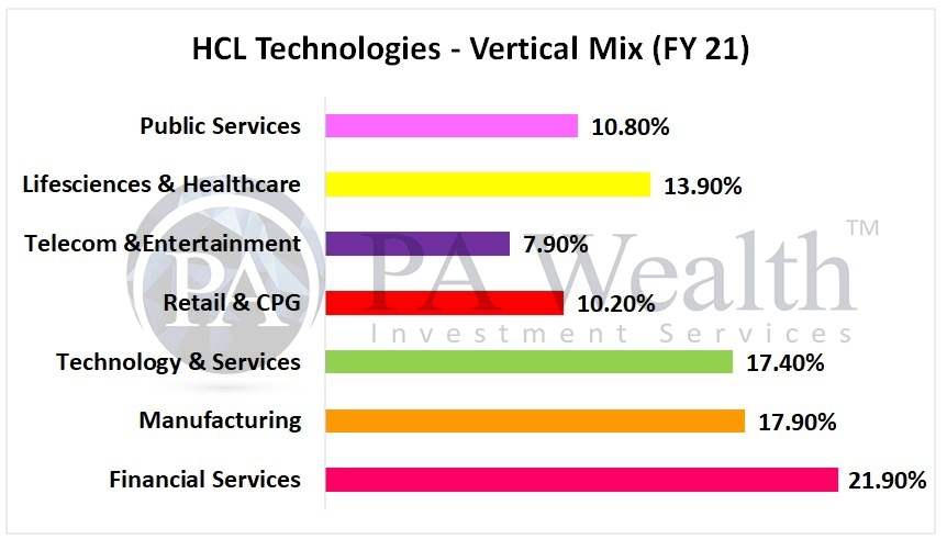HCL Technologies stock research with details of vertical wise revenue distribution FY21