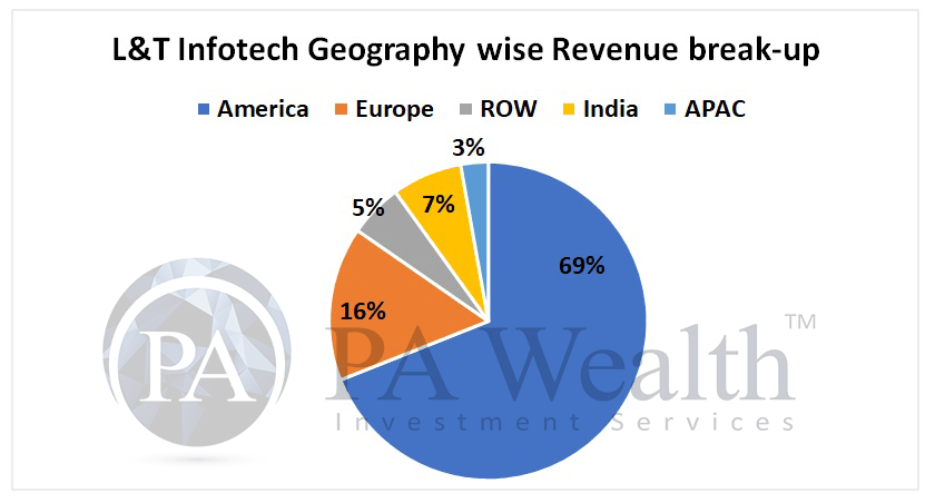 IT industry analysis with diversification of revenue of L&T infotech